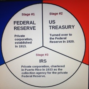 fed.ustreasury.irs