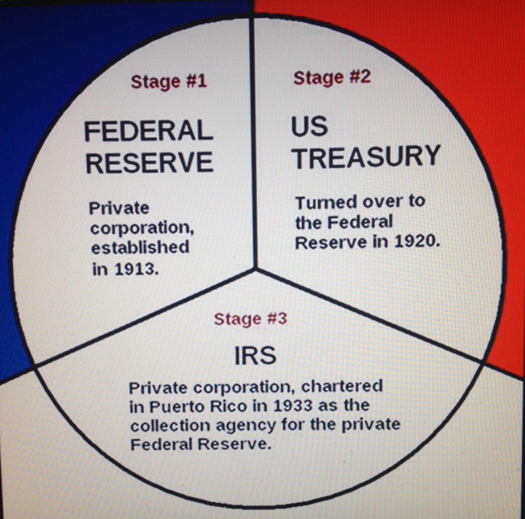 Chart of who owns the federal reserve the volusia community